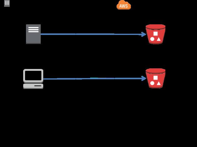 Storage Proxy 1