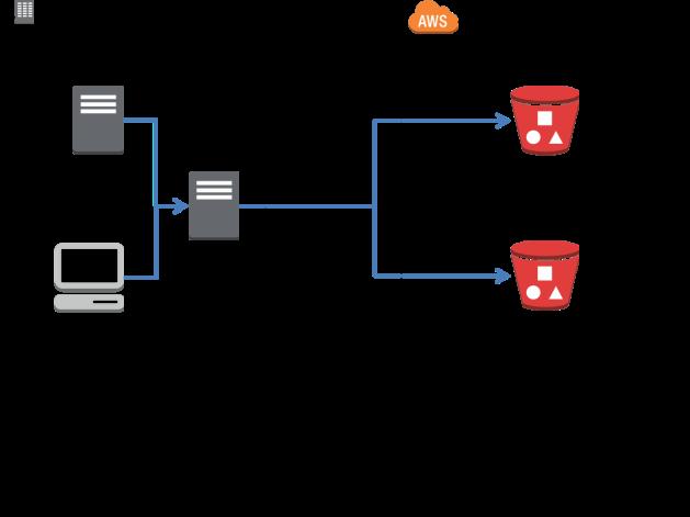 Storage Proxy 2
